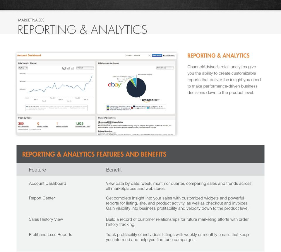 REPORTING & ANALYTICS FEATURES AND BENEFITS Account Dashboard Report Center Sales History View Profit and Loss Reports View data by date, week, month or quarter, comparing sales and trends across all