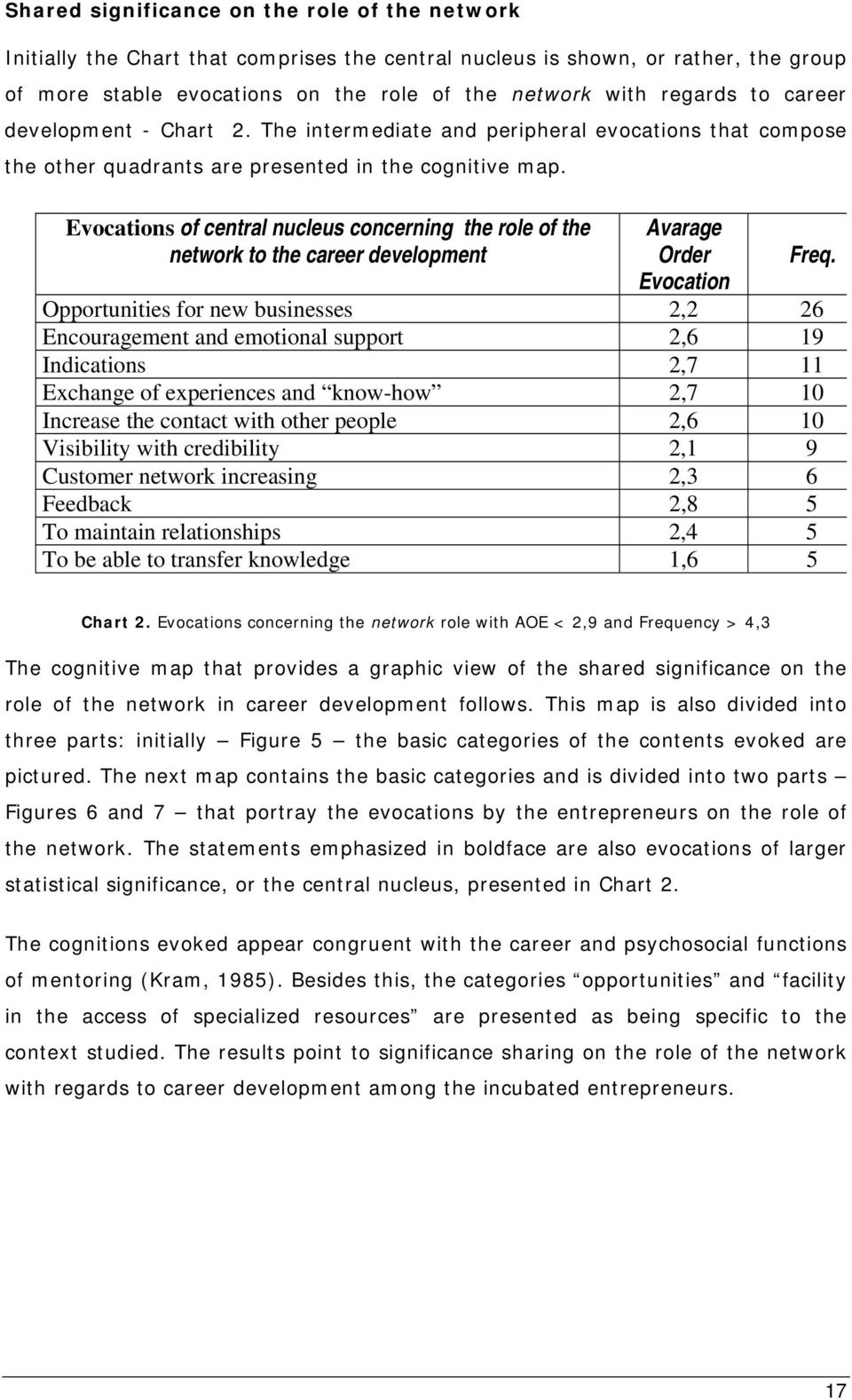 Evocations of central nucleus concerning the role of the network to the career development Avarage Order Evocation Opportunities for new businesses 2,2 26 Encouragement and emotional support 2,6 19