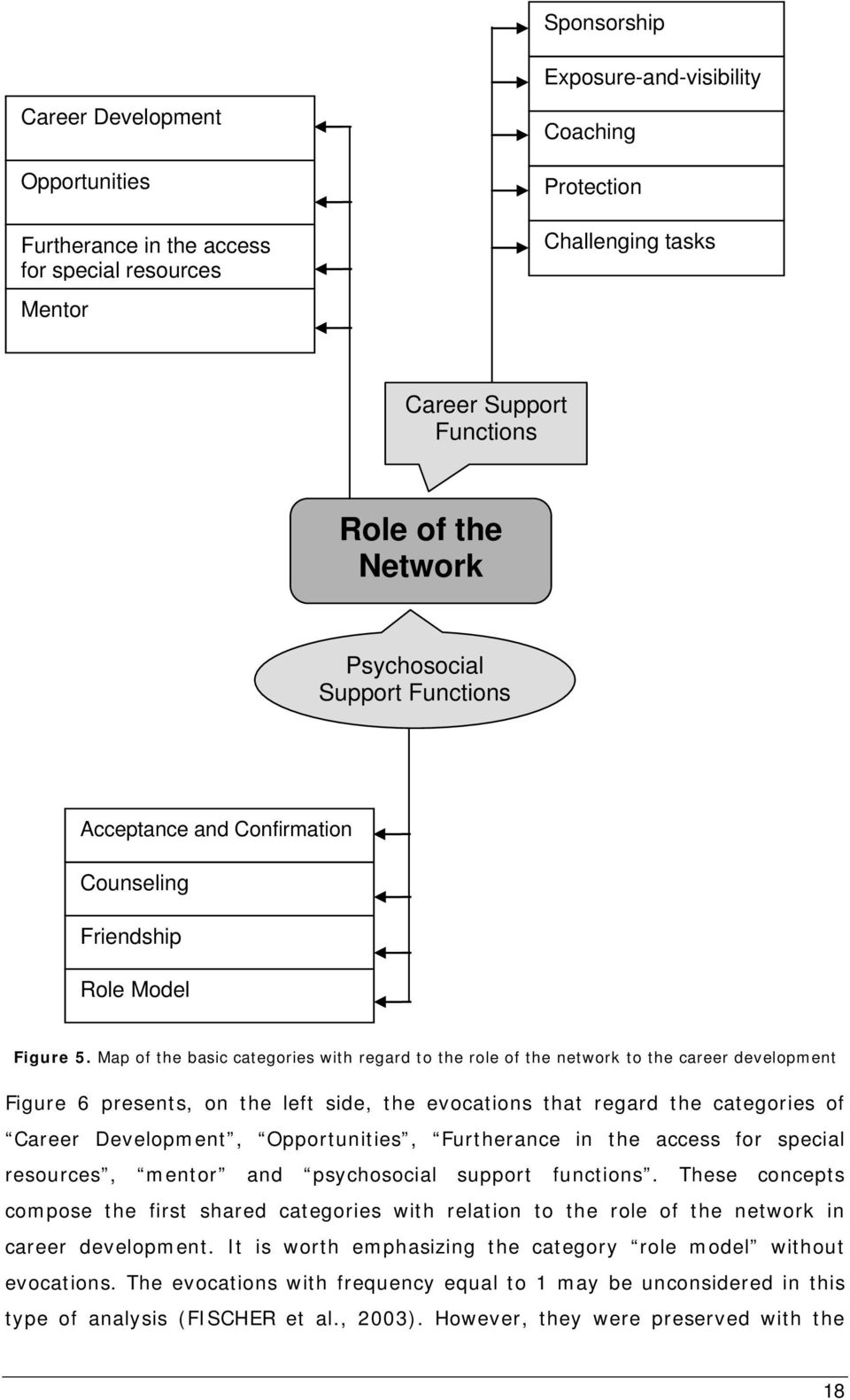 Map of the basic categories with regard to the role of the network to the career development Figure 6 presents, on the left side, the evocations that regard the categories of Career Development,