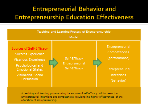 Figure 1: A Theoretical Framework for assessing Entrepreneurship Education Effectiveness The research to date suggests that SCT, self-efficacy, entrepreneurial self-efficacy, entrepreneurial