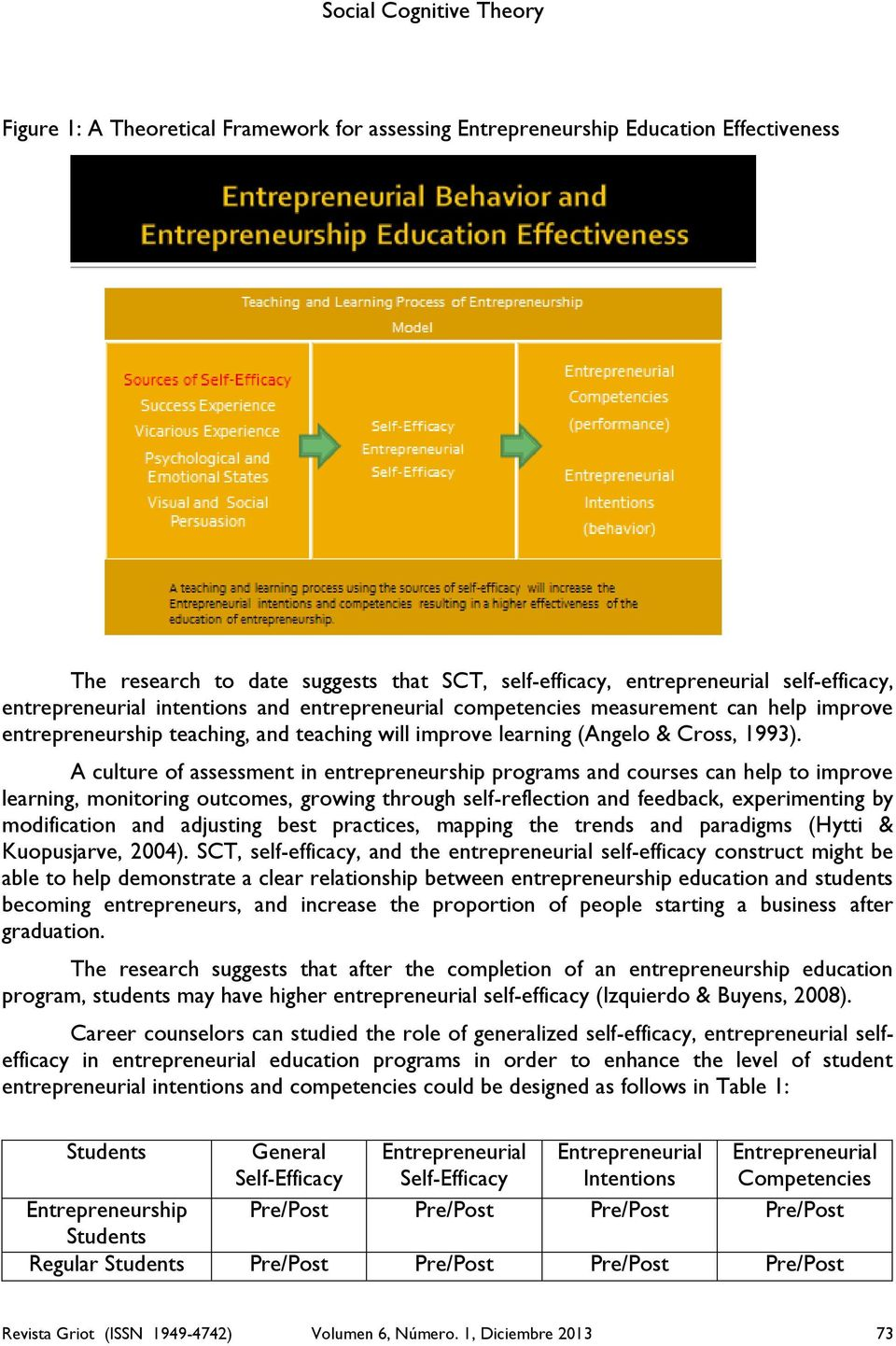 A culture of assessment in entrepreneurship programs and courses can help to improve learning, monitoring outcomes, growing through self-reflection and feedback, experimenting by modification and