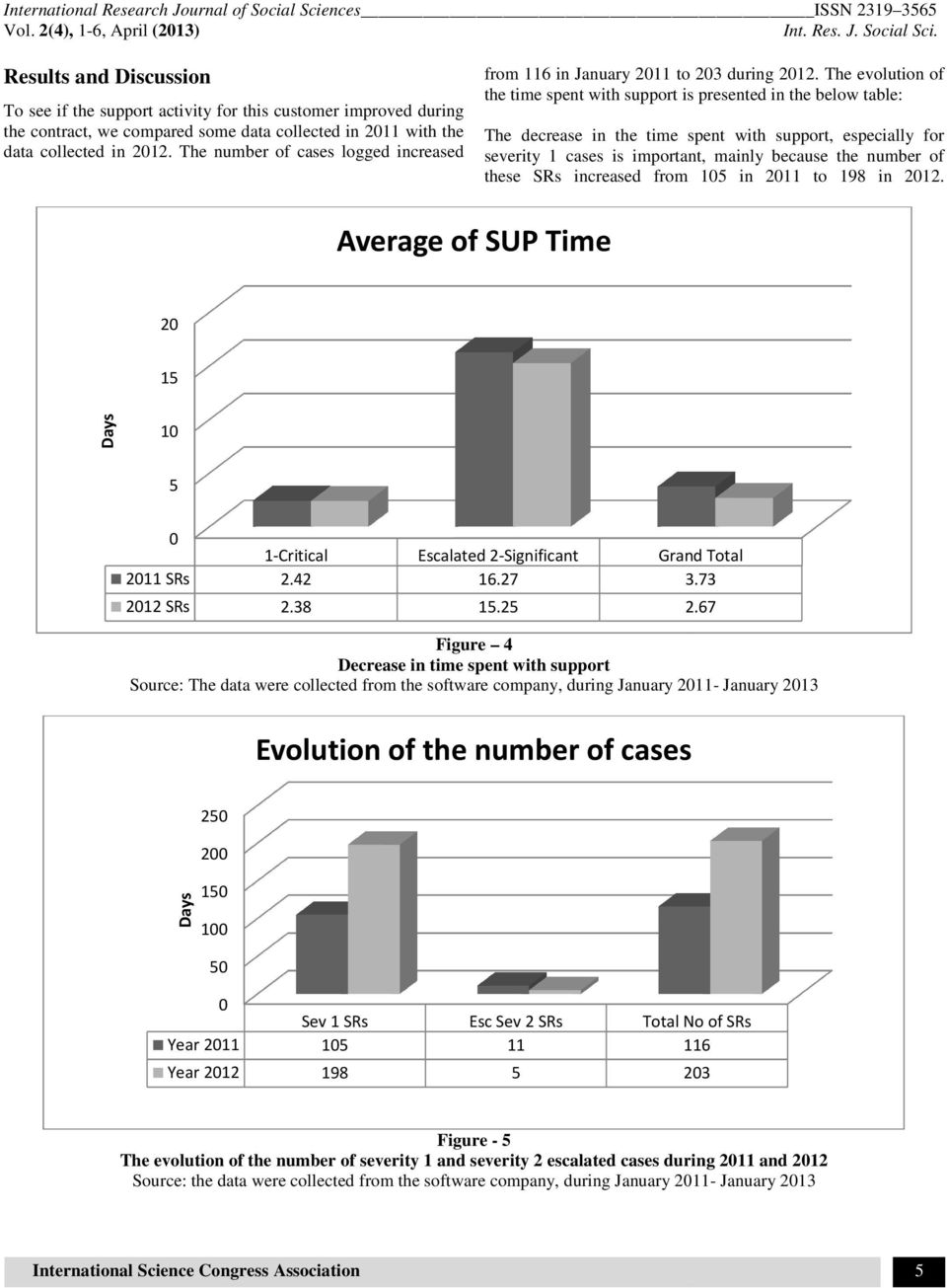 The evolution of the time spent with support is presented in the below table: The decrease in the time spent with support, especially for severity 1 cases is important, mainly because the number of
