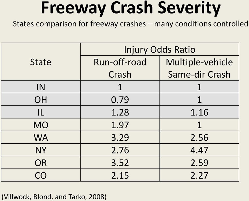 Multiple-vehicle Same-dir Crash IN 1 1 OH 0.79 1 IL 1.28 1.16 MO 1.