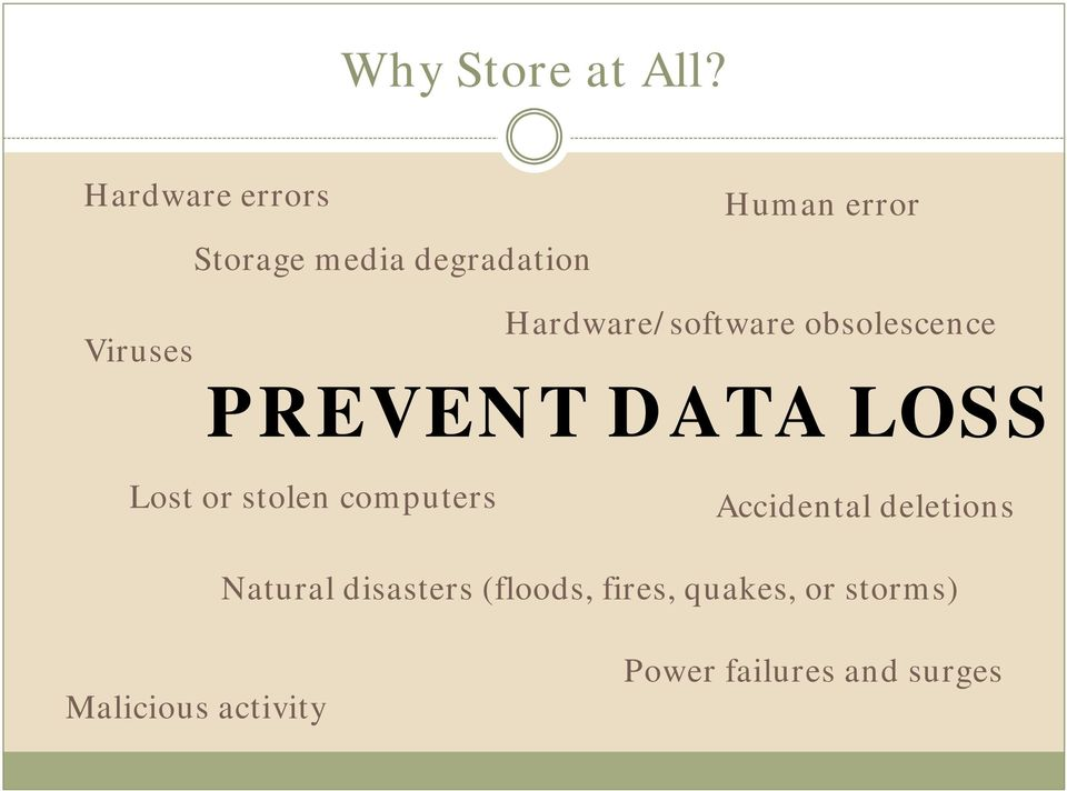 Hardware/software obsolescence PREVENT DATA LOSS Lost or stolen