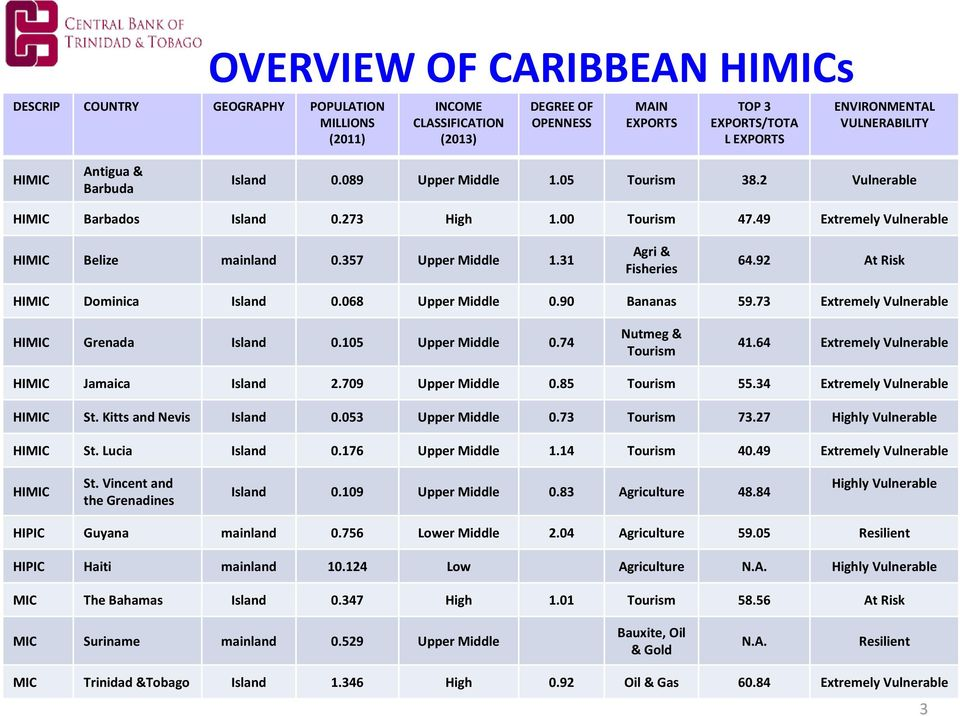 31 Agri & Fisheries 64.92 At Risk HIMIC Dominica Island 0.068 Upper Middle 0.90 Bananas 59.73 Extremely Vulnerable HIMIC Grenada Island 0.105 Upper Middle 0.74 Nutmeg & Tourism 41.