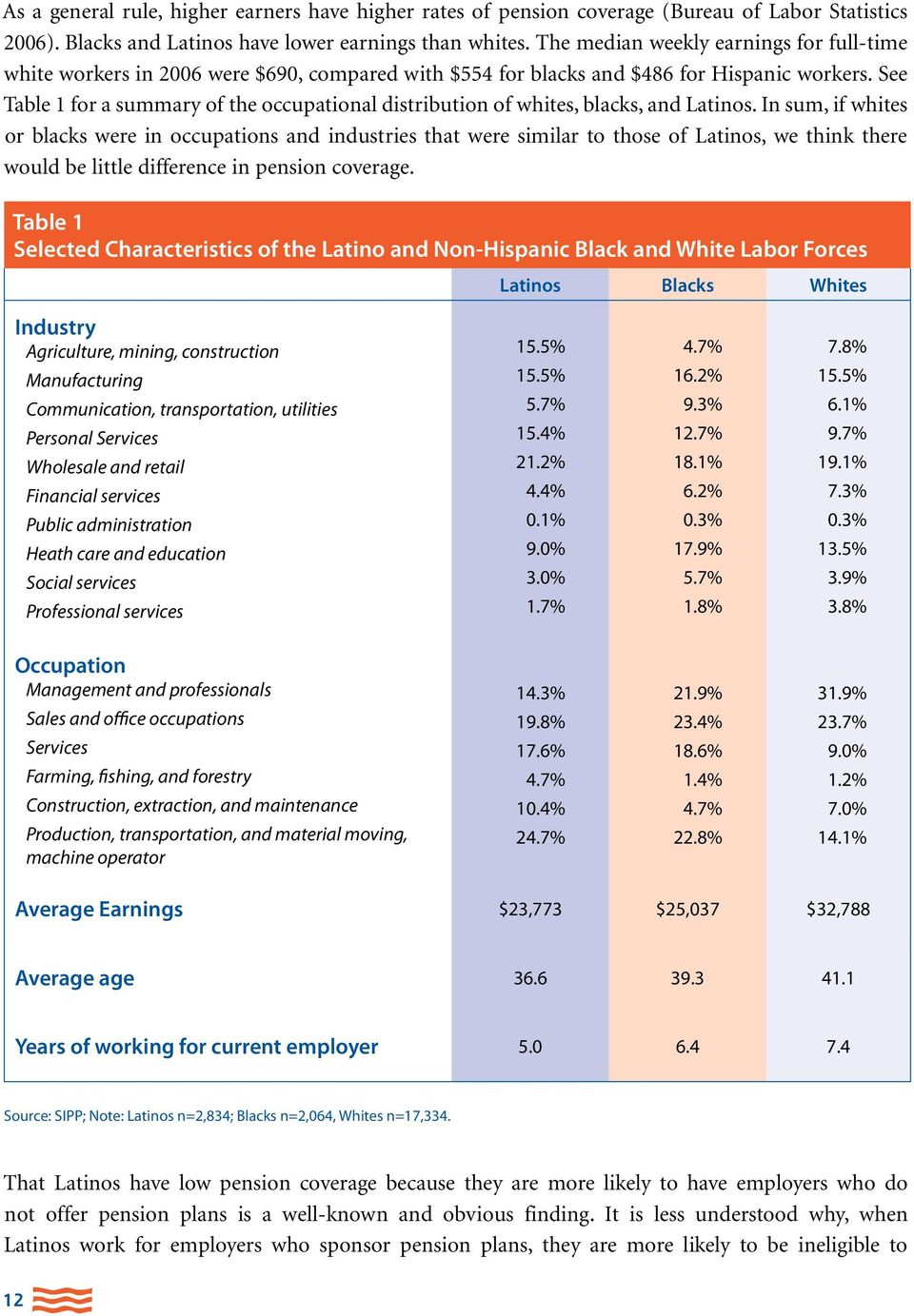 See Table 1 for a summary of the occupational distribution of whites, blacks, and Latinos.