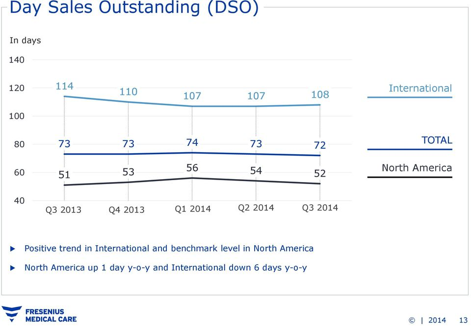 Q1 2014 Q2 2014 Q3 2014 Positive trend in International and benchmark level in
