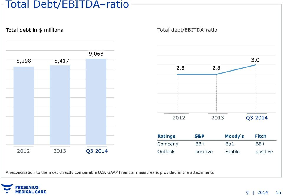 0 2012 2013 Q3 2014 Ratings S&P Moody s Fitch Company BB+ Ba1 BB+ 2012 2013 Q3