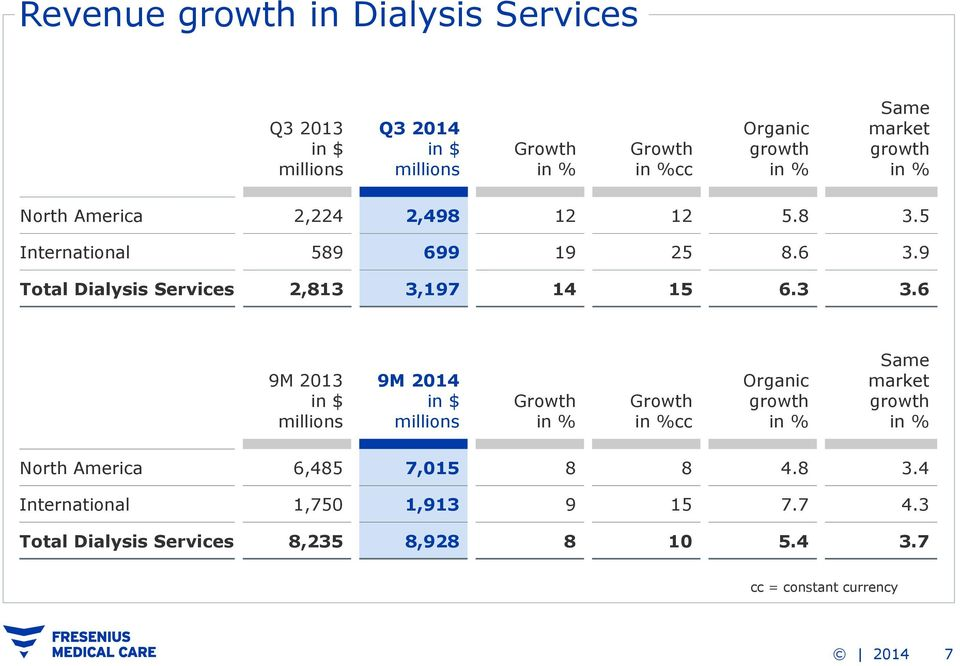 9 Total Dialysis Services 2,813 3,