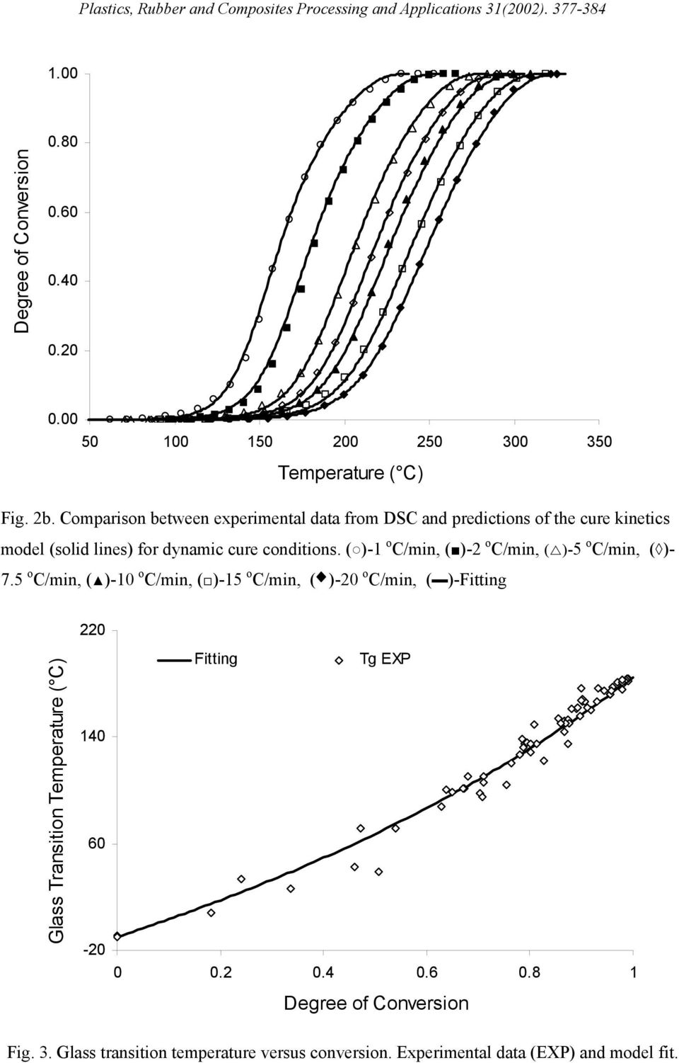 Comparison between experimental data from DSC and predictions of the cure kinetics model (solid lines) for dynamic cure conditions.