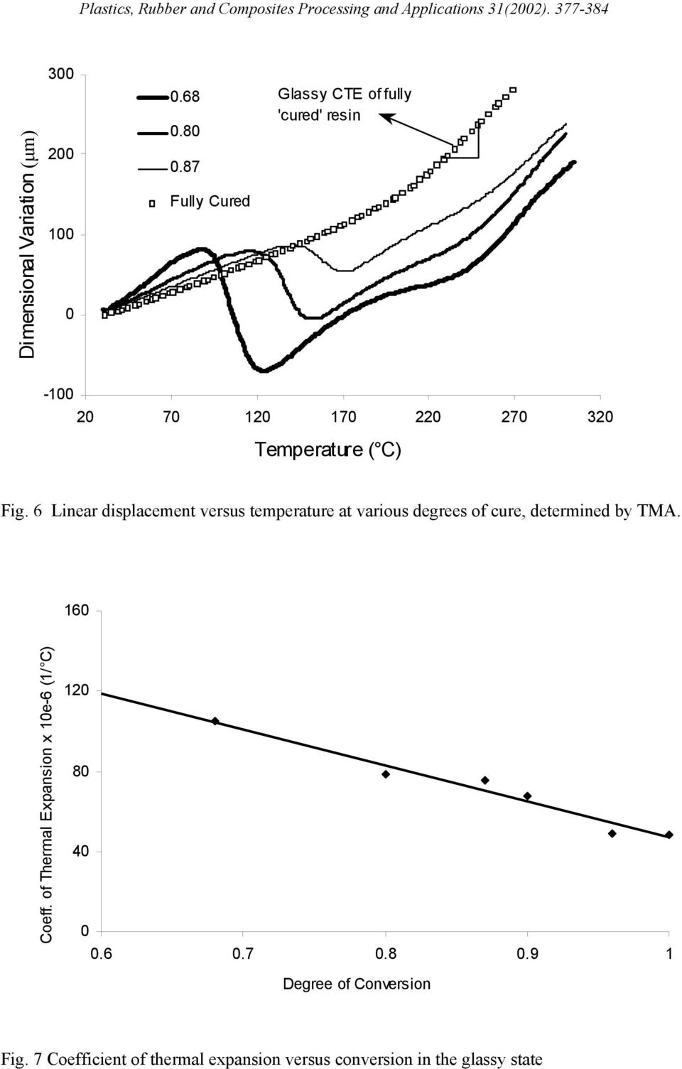 6 Linear displacement versus temperature at various degrees of cure, determined by TMA.