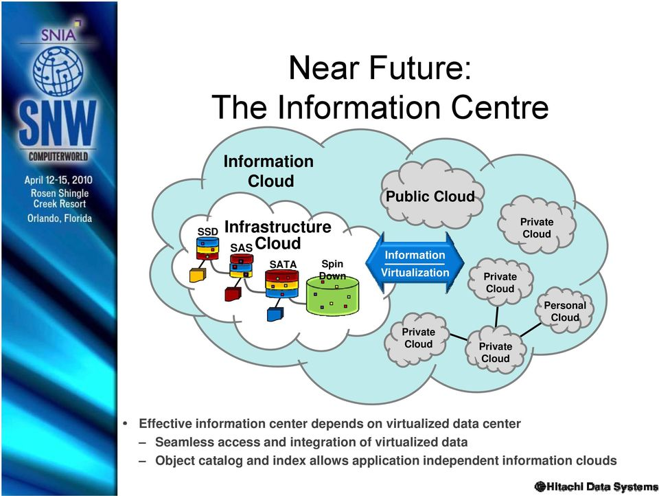 Cloud Personal Cloud Effective information center depends on virtualized data center Seamless access