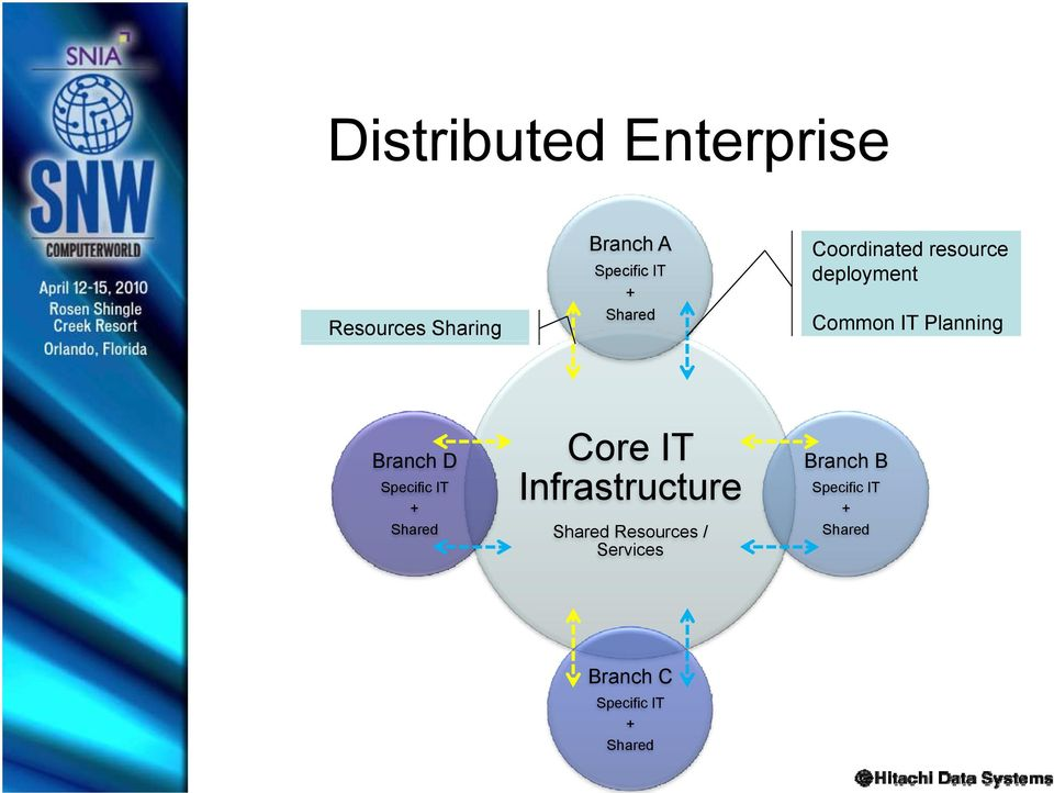 Planning Branch D Core IT Branch B Infrastructure +