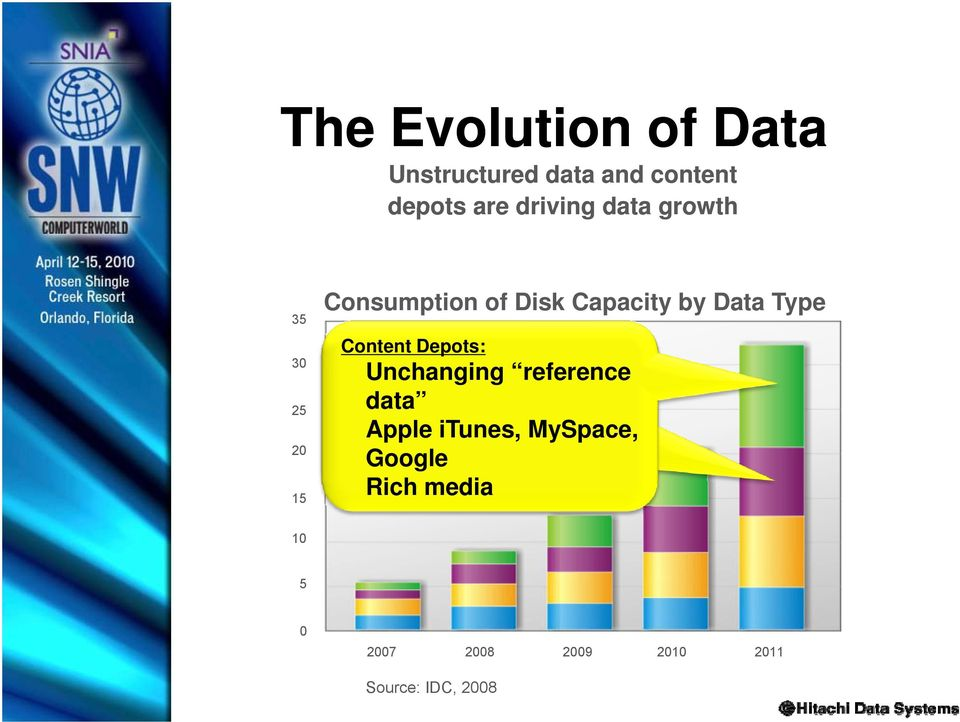 Unchanging reference Office data Productivity Data (.doc, Apple.ppt, itunes, etc.