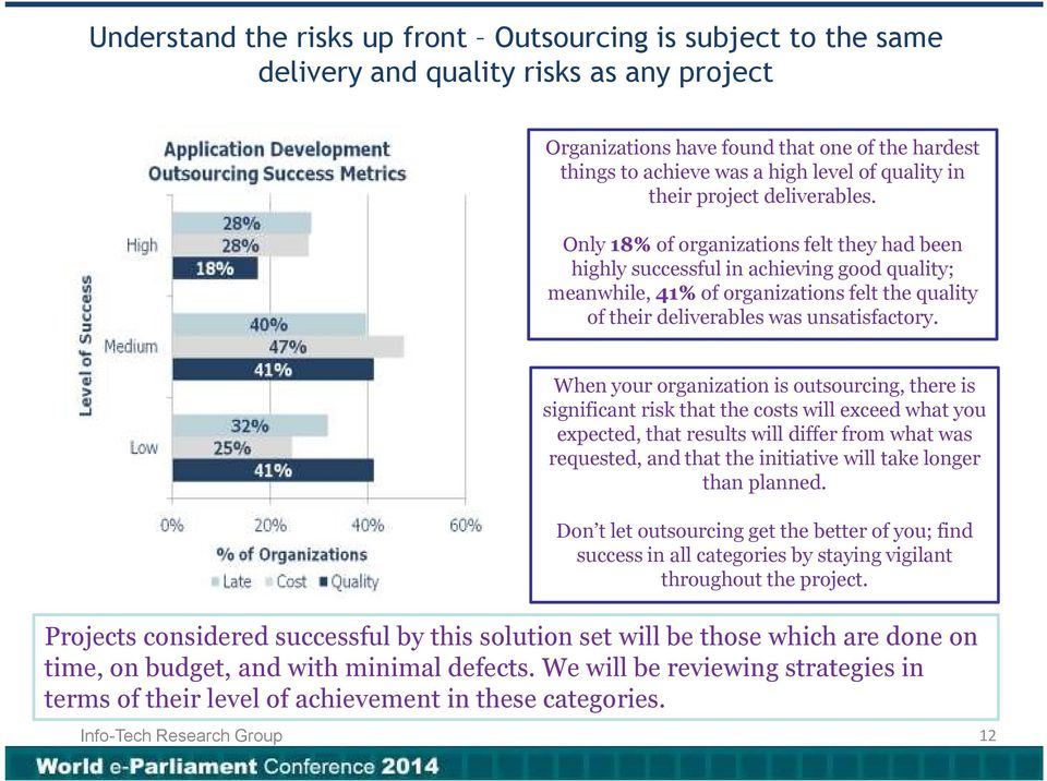 Only 18% of organizations felt they had been highly successful in achieving good quality; meanwhile, 41% of organizations felt the quality of their deliverables was unsatisfactory.