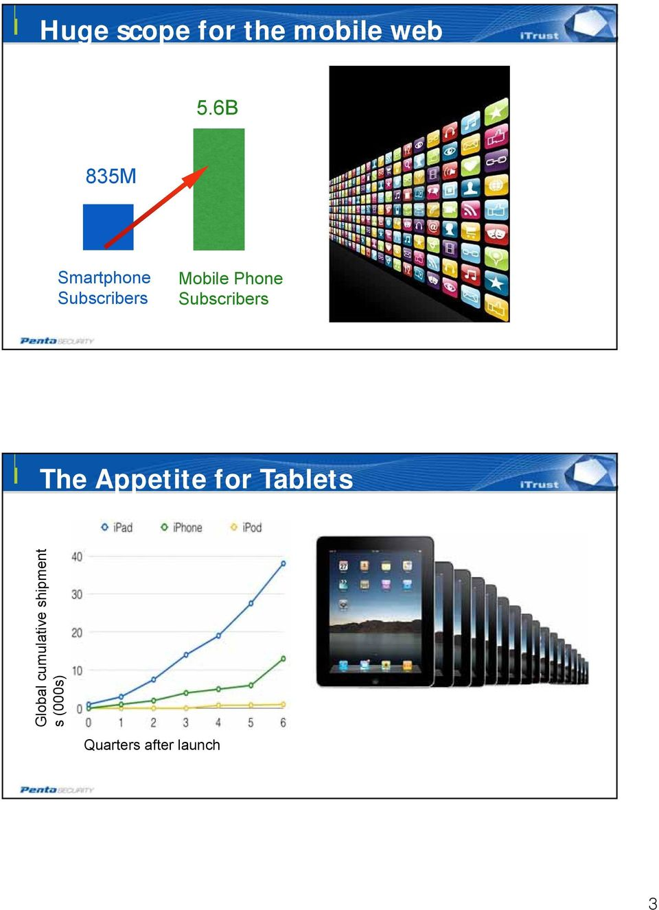 Phone Subscribers The Appetite for Tablets