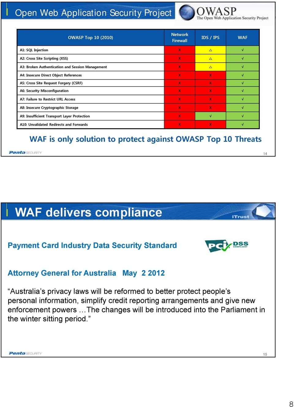 Insufficient Transport Layer Protection X A10: Unvalidated Redirects and Forwards X X WAF is only solution to protect against OWASP Top 10 Threats 14 WAF delivers compliance Payment Card Industry