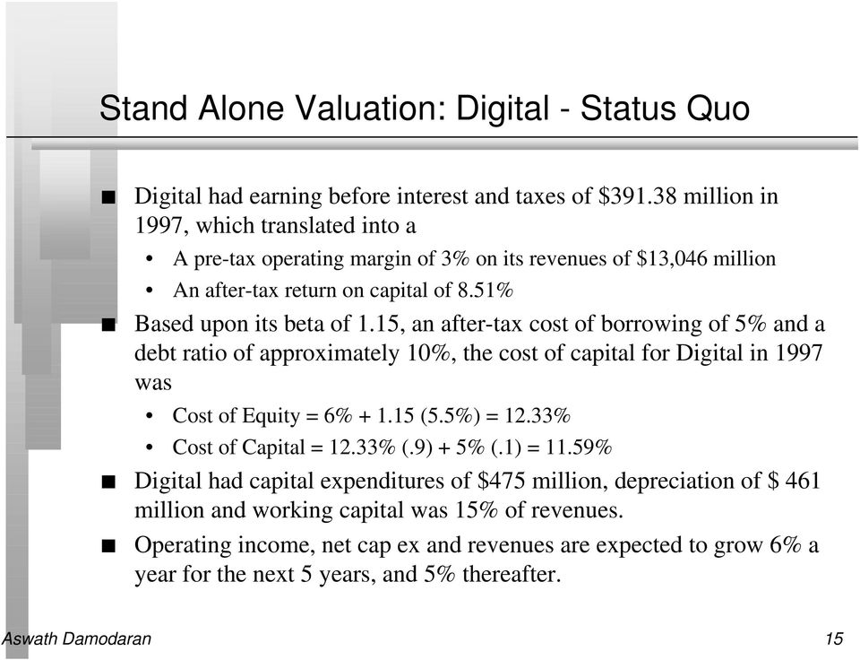 15, an after-tax cost of borrowing of 5% and a debt ratio of approximately 10%, the cost of capital for Digital in 1997 was Cost of Equity = 6% + 1.15 (5.5%) = 12.