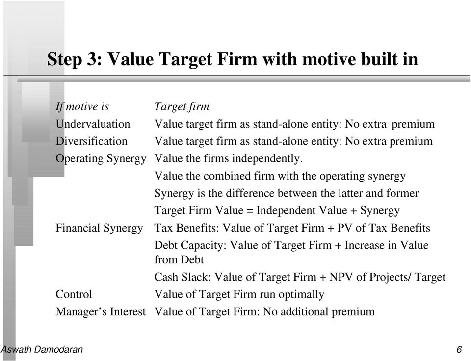 Financial Synergy Control Value the combined firm with the operating synergy Synergy is the difference between the latter and former Target Firm Value = Independent Value + Synergy Tax