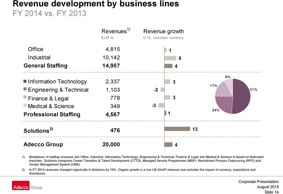 Finance & Legal 2) 778 Medical & Science 349 Professional Staffing 4,567-3 1 3 24% Solutions 2) 476 13 Adecco Group 20,000 4 1) Breakdown of staffing revenues into Office, Industrial, Information