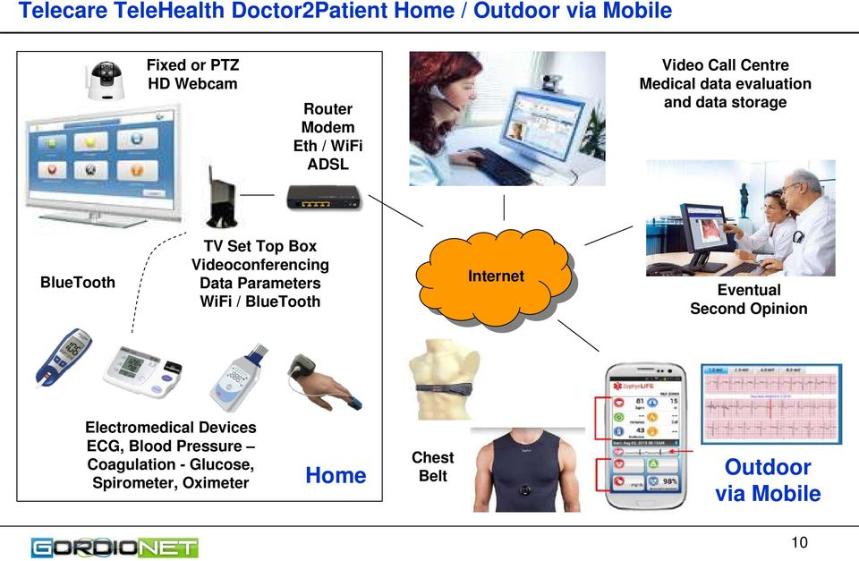 Videoconferencing Data Parameters WiFi / BlueTooth Internet Eventual Second Opinion Electromedical