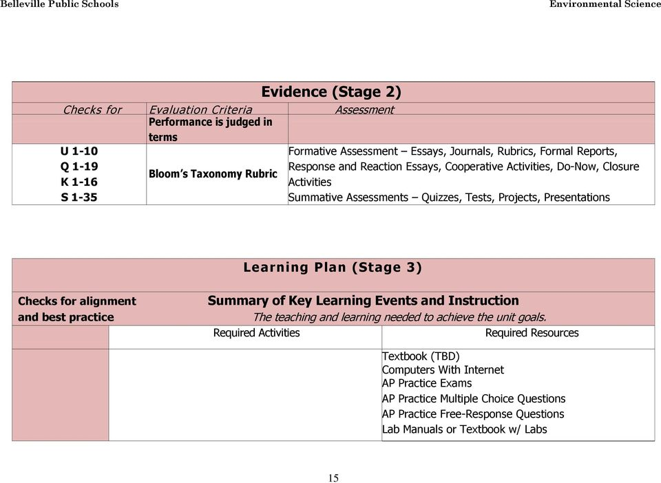 Learning Plan (Stage 3) Checks for alignment and best practice Summary of Key Learning Events and Instruction The teaching and learning needed to achieve the unit goals.