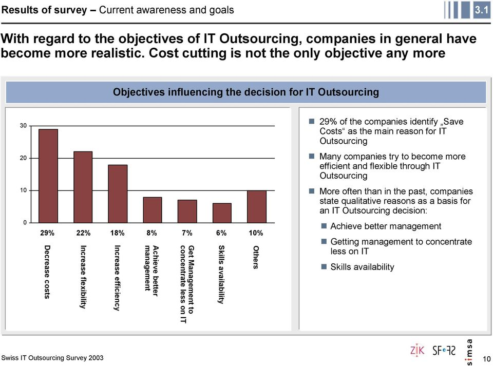 companies try to become more efficient and flexible through IT Outsourcing 10 More often than in the past, companies state qualitative reasons as a basis for an IT Outsourcing decision: 0 29% 22%