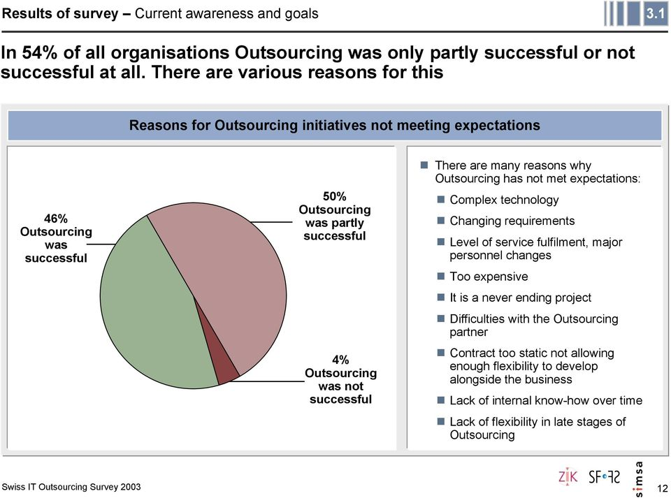 was partly successful 4% Outsourcing was not successful There are many reasons why Outsourcing has not met expectations: Complex technology Changing requirements Level of service fulfilment, major
