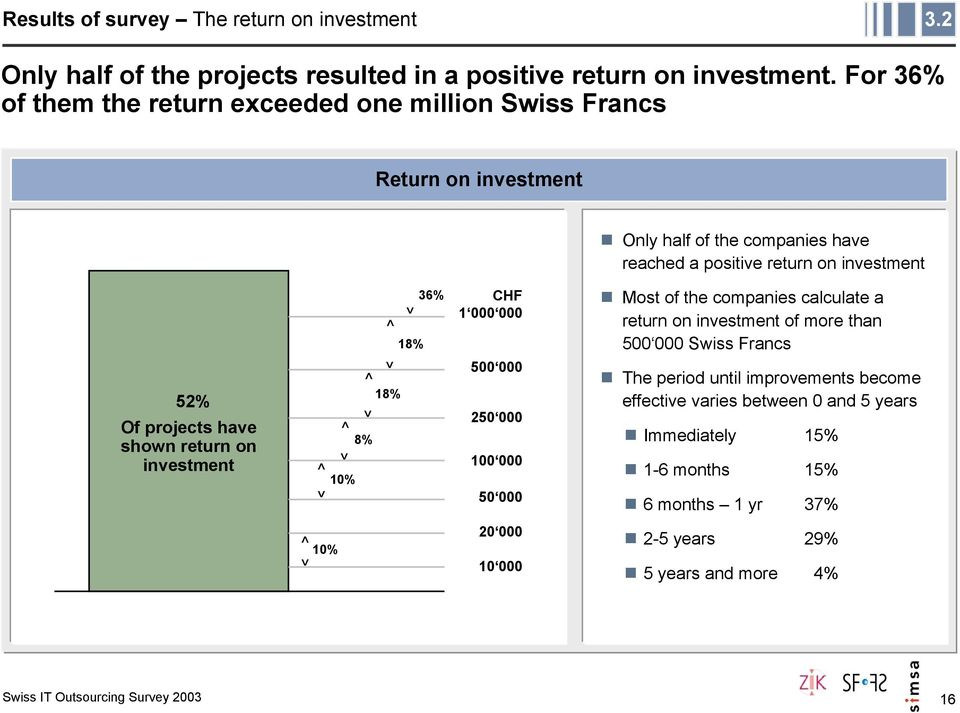 projects have shown return on investment < > < > 10% < > 8% < > 18% > 18% 36% CHF 1 000 000 500 000 250 000 100 000 50 000 Most of the companies calculate a return on
