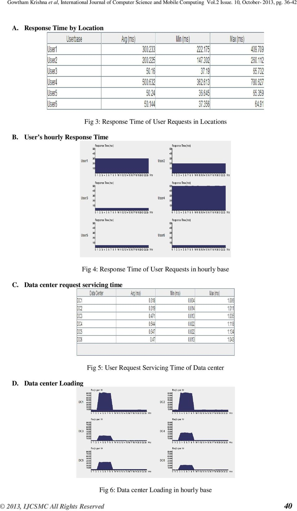 Data center request servicing time Fig 4: Response Time of User Requests in hourly base