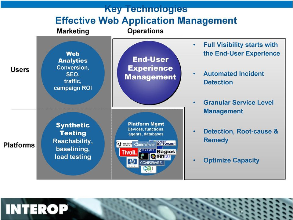 Automated Incident Detection Granular Service Level Management Platforms Synthetic Testing Reachability,