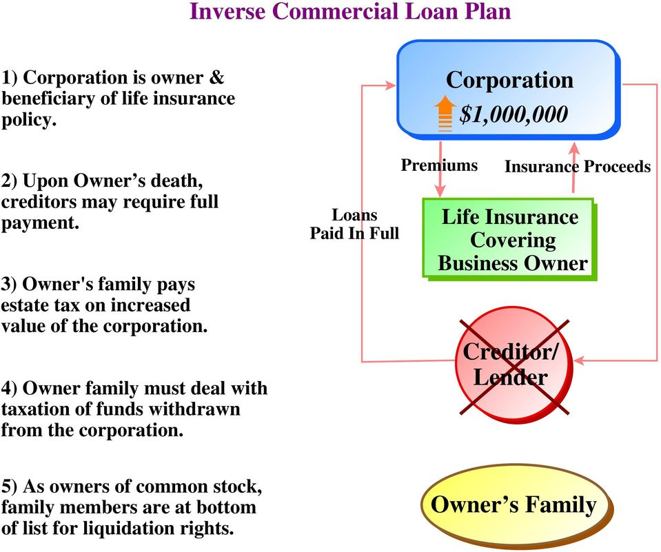 4) Owner family must deal with taxation of funds withdrawn from the corporation.