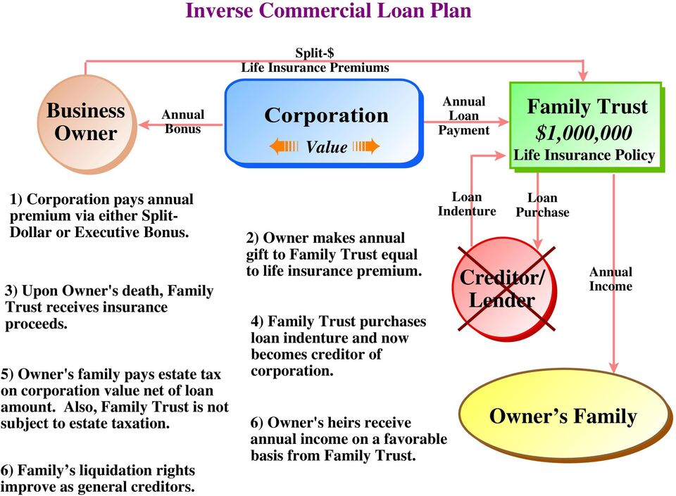 Also, Family Trust is not subject to estate taxation. 6) Family s liquidation rights improve as general creditors. 2) Owner makes annual gift to Family Trust equal to life insurance premium.