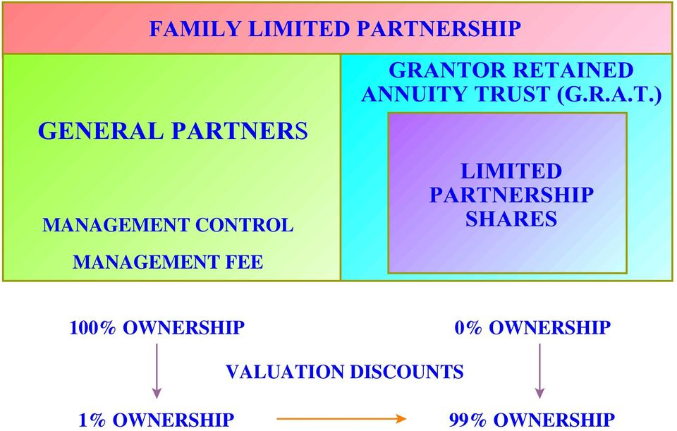 OWNERSHIP 0% OWNERSHIP