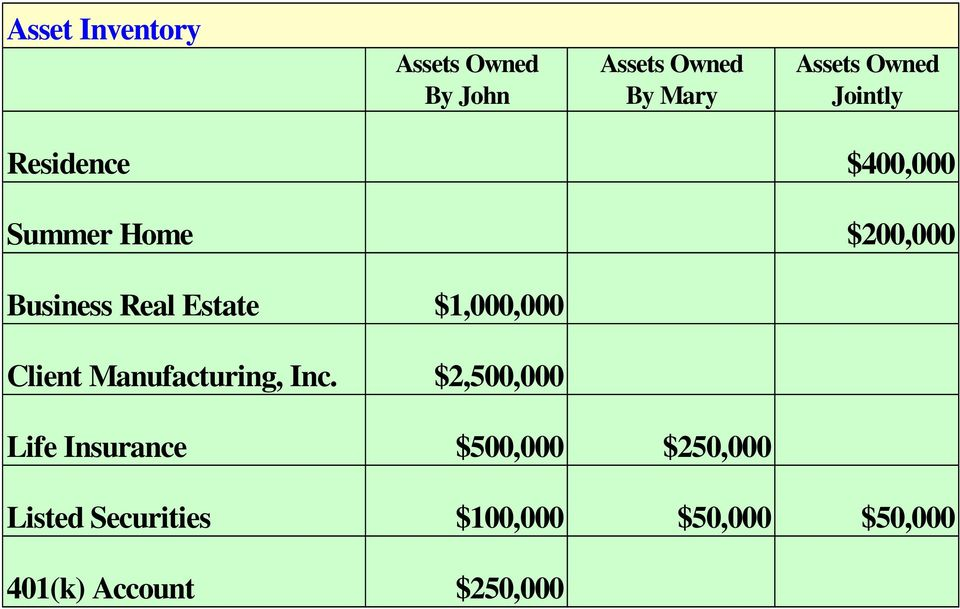 Assets Owned Assets Owned Assets Owned By John By Mary Jointly $400,000