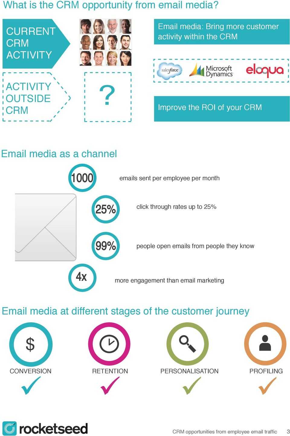 Improve the ROI of your CRM Email media as a channel 1000 emails sent per employee per month 25% click through rates up to 25%