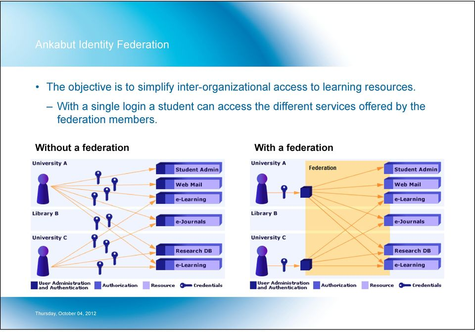With a single login a student can access the different