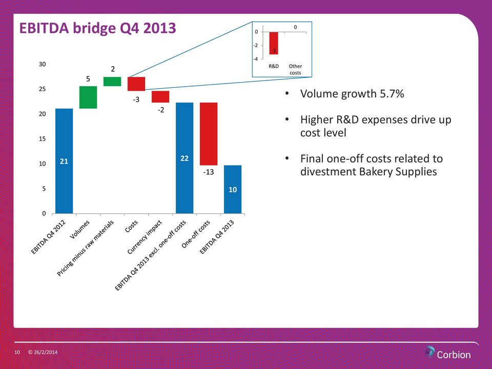 7% Higher R&D expenses drive up cost level 10 21