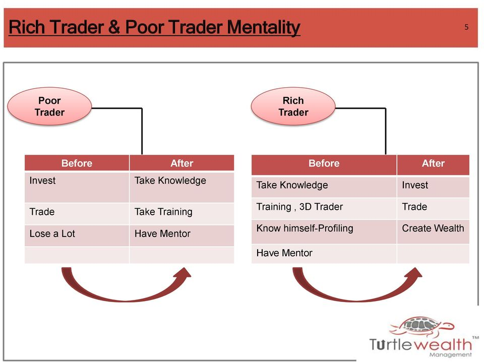Invest Trade Take Training Training, 3D Trader Trade Lose a