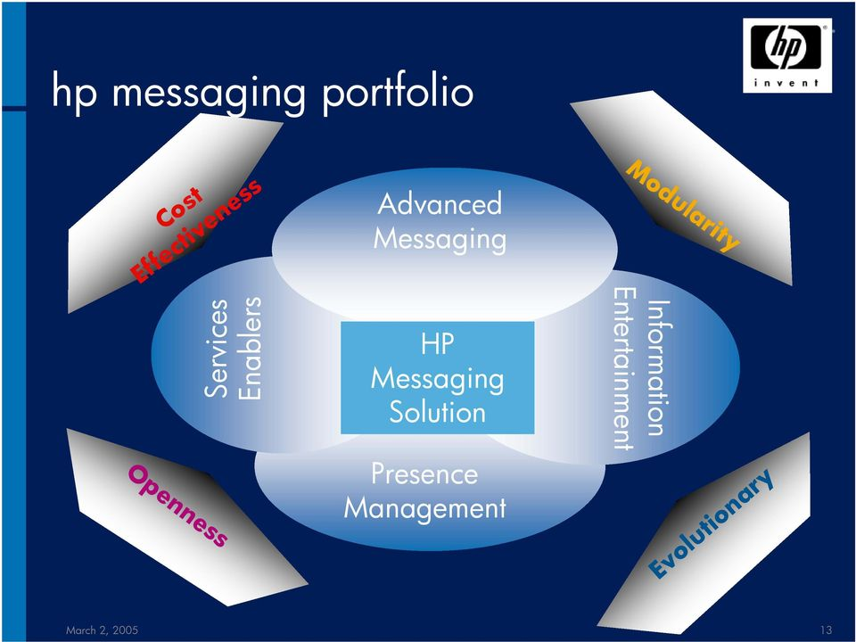 Entertainment HP Messaging Solution Services