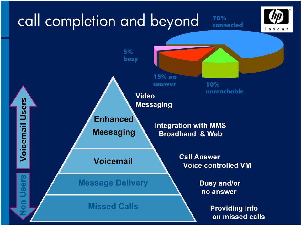 Integration with MMS Broadband & Web Call Answer Voice controlled VM Non
