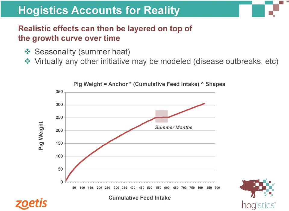 350 Pig Weight = Anchor * (Cumulative Feed Intake) ^ Shapea 300 250 Pig Weight 200 150 Summer Months