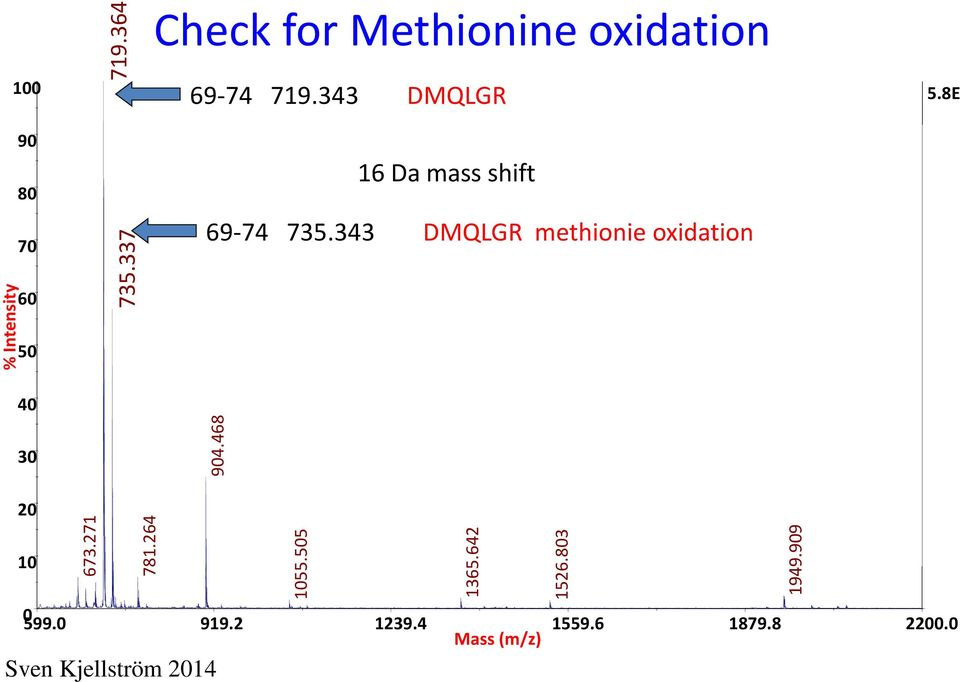 343 DMQLGR 16 Da mass shift 69-74 735.343 DMQLGR methionie oxidation 5.