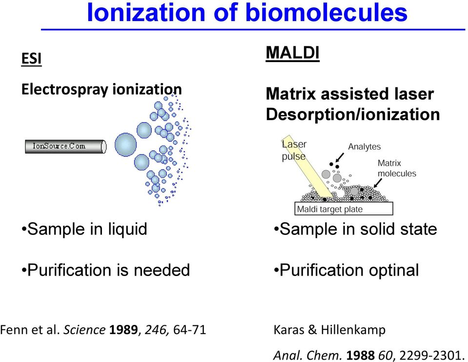 is needed Sample in solid state Purification optinal Fenn et al.