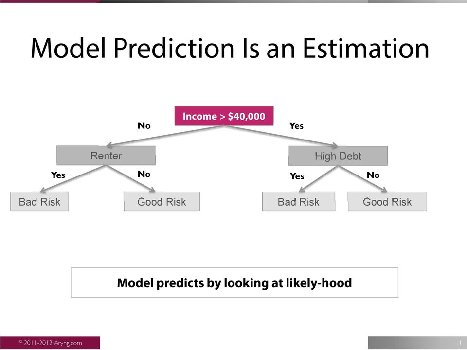 Good Risk Bad Risk Good Risk Model predicts by