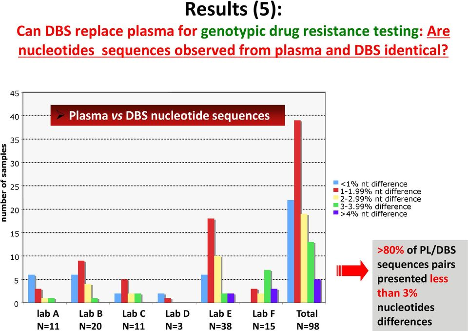 4 40 Plasma vs DBS nucleotide sequences 0 2 20 <1% nt difference 1-1.99% nt difference 2-2.99% nt difference -.