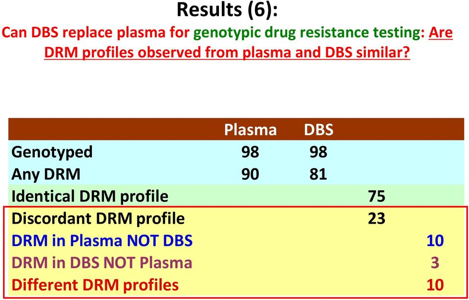 Plasma DBS Genotyped 98 98 Any DRM 90 81 Identical DRM profile 7