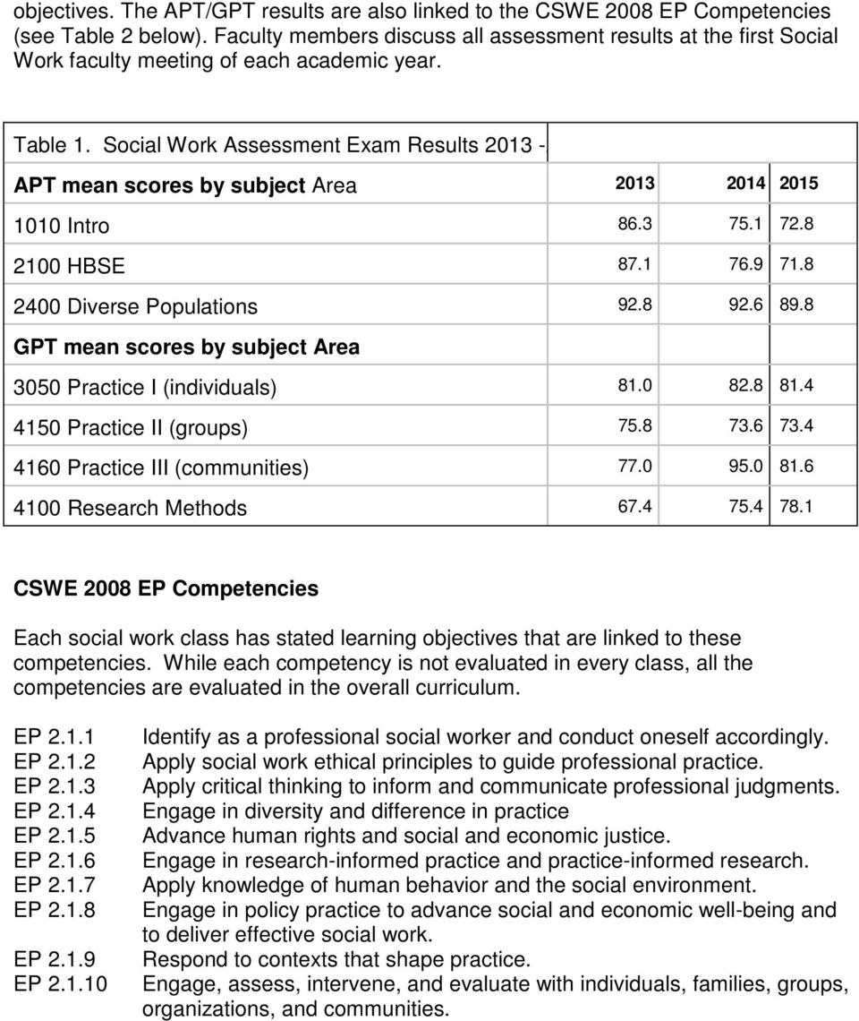 Social Work Assessment Exam Results 2013-2 APT mean scores by subject Area 2013 2014 2015 1010 Intro 86.3 75.1 72.8 2100 HBSE 87.1 76.9 71.8 2400 Diverse Populations 92.8 92.6 89.