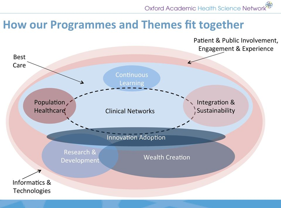 Popula:on Healthcare Clinical Networks Integra:on & Sustainability
