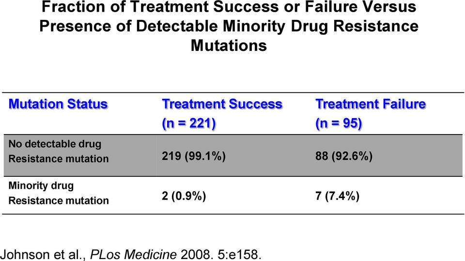 Failure (n = 95) No detectable drug Resistance mutation 219 (99.1%) 88 (92.